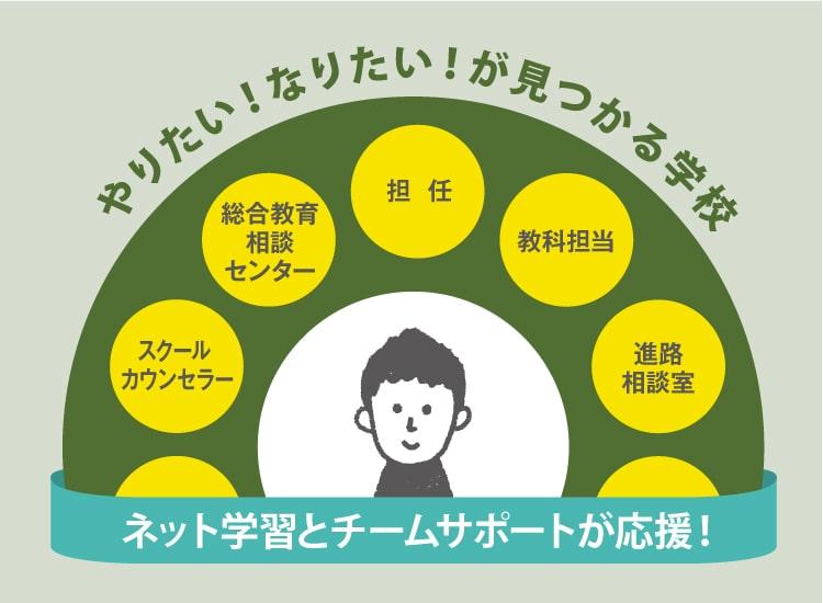 NHK学園の強みは教師力!チームでサポートします。
